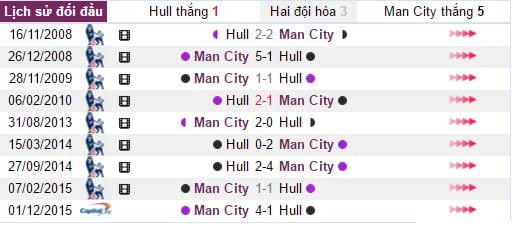 nhan-dinh-tran-dau-hull-vs-man-city-mc-co-hoi-nao-cho-ho-vang2