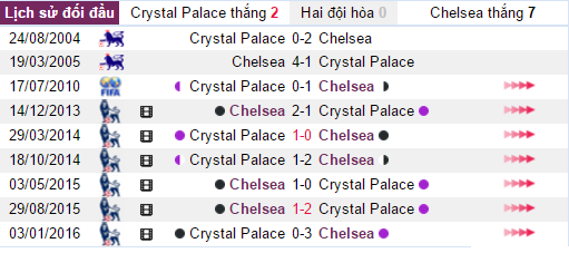 soi-keo-ca-cuoc-crystal-palace-vs-chelsea-19h30-ngay-1712-gia-tang-cach-biet-4