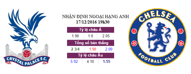 soi-keo-ca-cuoc-crystal-palace-vs-chelsea-19h30-ngay-1712-gia-tang-cach-biet