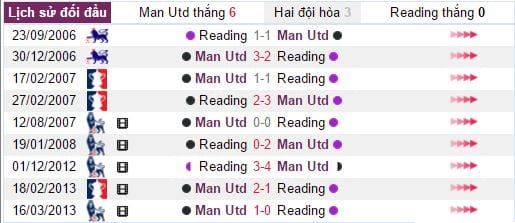 soi-keo-ca-cuoc-man-utd-vs-reading-19h30-ngay-0701-hom-nay1