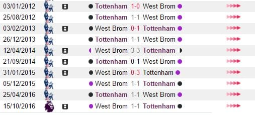 soi-keo-tottenham-vs-west-brom-19h30-ngay-1401-khang-dinh-vi-the1