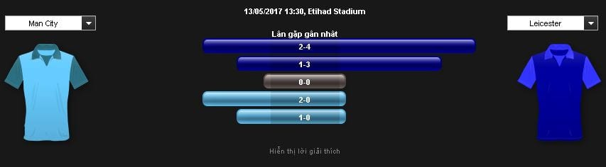 soi-keo-man-city-vs-leicester-hom-nay-luc-18h30-ngay-1305-lay-lai-danh-du2