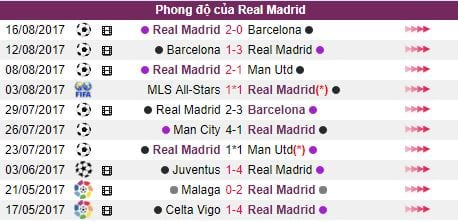 Ty le cuoc Deportivo vs Real Madrid hom nay 3h15 21/08: Dung do DKVD hinh anh 4