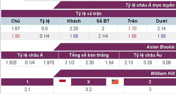 ty-le-keo-indonesia-vs-myanmar-luc-15h00-ngay-2908-hom-nay-anh3