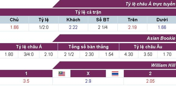 ty-le-keo-malaysia-vs-thai-lan-luc-19h45-ngay-2908-hom-nay-anh3