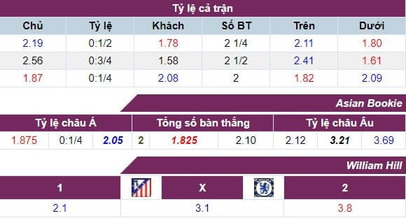 ty-le-keo-atletico-vs-chelsea-ngay-2809-luc-1h45-hom-nay-anh2