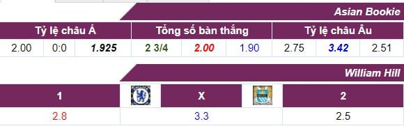 ty-le-keo-chelsea-vs-man-city-ngay-3009-luc-23h30-hom-nay-anh2