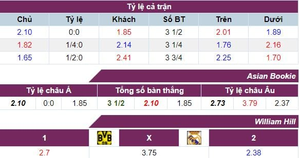 ty-le-keo-dortmund-vs-real-madrid-hom-nay-1h45-ngay-2709-anh2