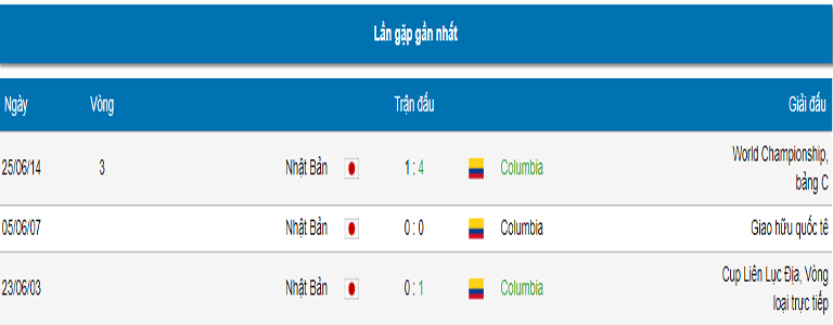 ty le cuoc tran colombia vs nhat hinh 7