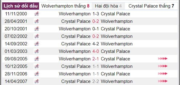 ty- le cuoc wolverhampton vs crystal palace hinh anh 4
