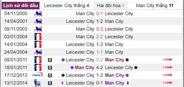 ty le cuoc leicester city vs man city hinh anh 4