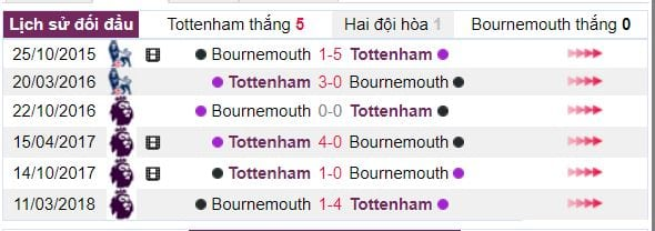 nhan dinh ty le cuoc tottenham vs bournemouth hinh anh 4