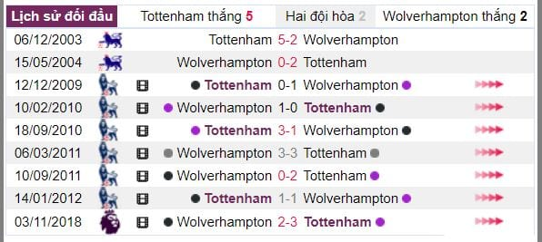 nhan dinh ty le cuoc tottenham vs wolves hinh anh 4