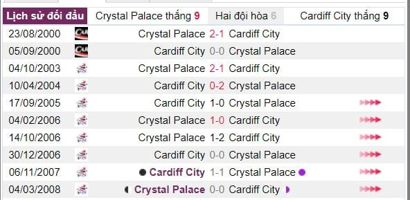 phan tich ty le keo crystal palace vs cardiff city chinh xac nhat hinh anh 4