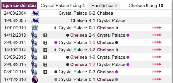 Ty le keo crystal palace vs chelsea hinh anh 4