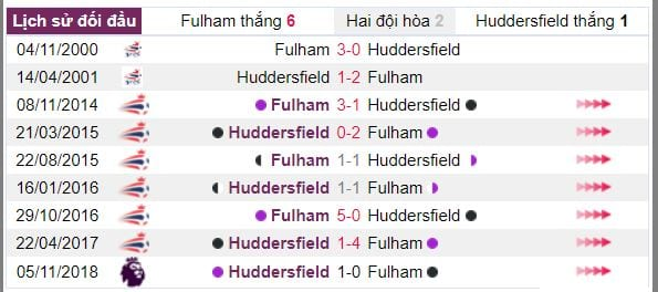 soi ty le cuoc fulham vs huddersfield hinh anh 4