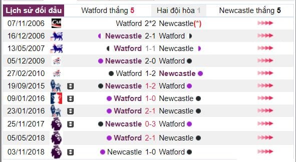 soi ty le keo watford vs newcastle hinh anh 4