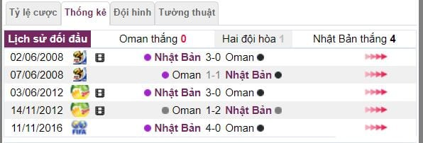 soi ty le ca cuoc oman vs nhat ban hinh anh 3