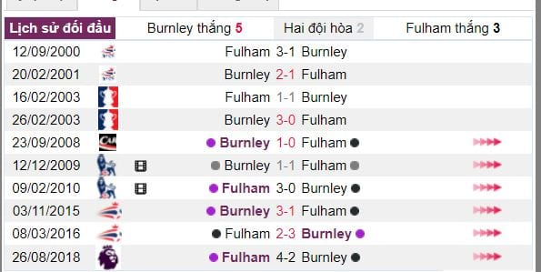 soi ty le cuoc burnley vs fulham hinh anh 4