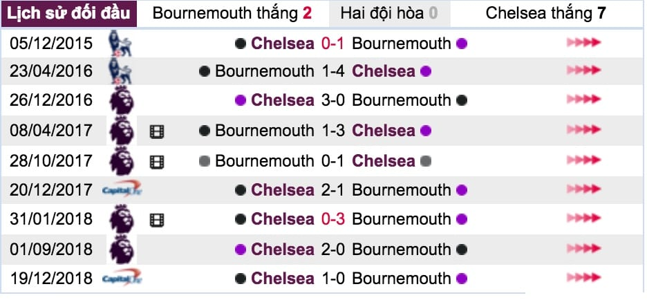 Ty le ca cuoc Bournemouth vs Chelsea hinh anh 6