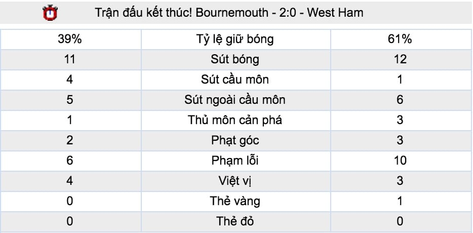 Ty le ca cuoc Bournemouth vs Chelsea hinh anh 4