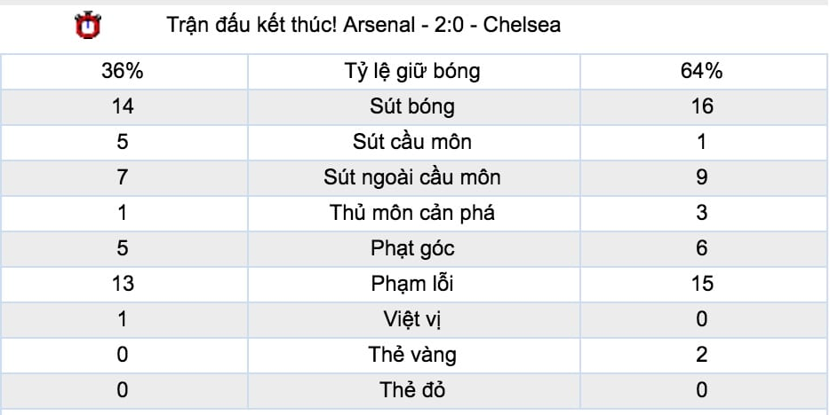 Ty le ca cuoc Bournemouth vs Chelsea hinh anh 5
