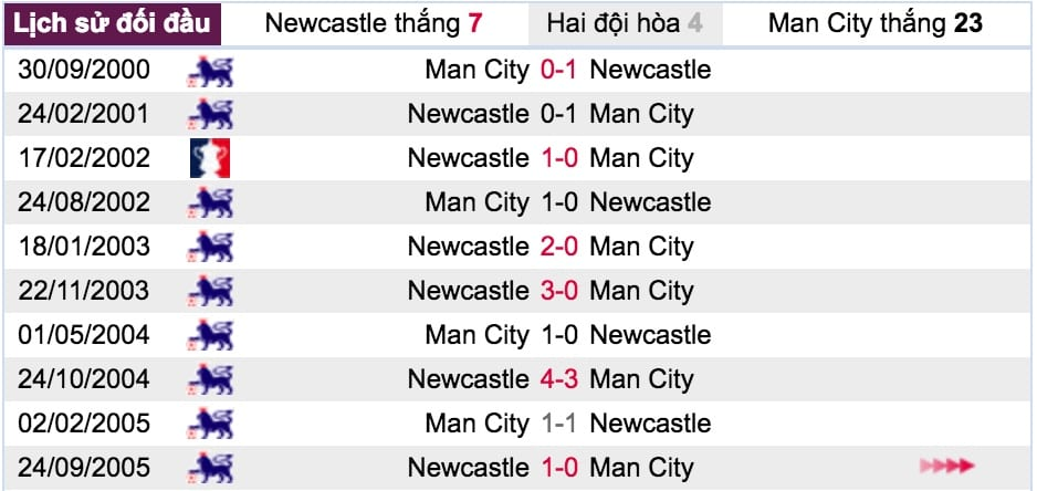 ty le ca cuoc newcastle vs man city hinh anh 4