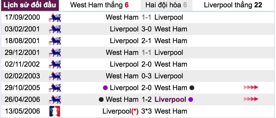 Ty le ca cuoc West Ham vs Liverpool hinh anh 6