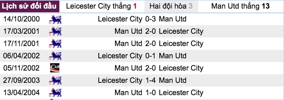 Ty le keo Leicester City vs Man Utd hinh anh 6