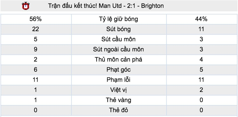 Ty le keo Leicester City vs Man Utd hinh anh 5