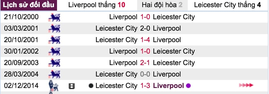 Ty le keo Liverpool vs Leicester City hinh anh 6