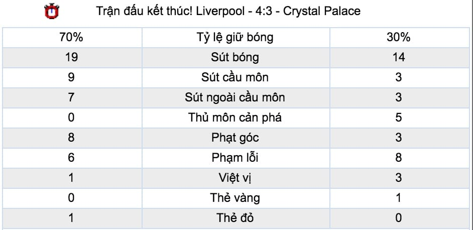 Ty le keo Liverpool vs Leicester City hinh anh 4