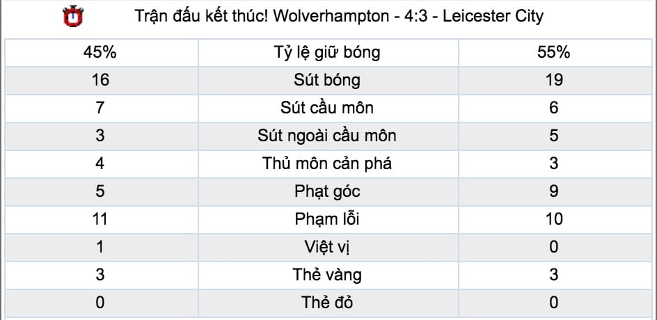 Ty le keo Liverpool vs Leicester City hinh anh 5